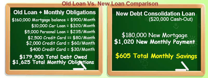 debt consolidation refinance comparison